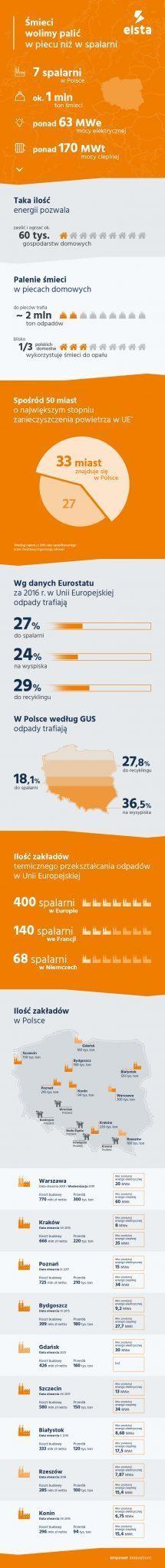 Infografika - Spalarnie śmieci w Polsce